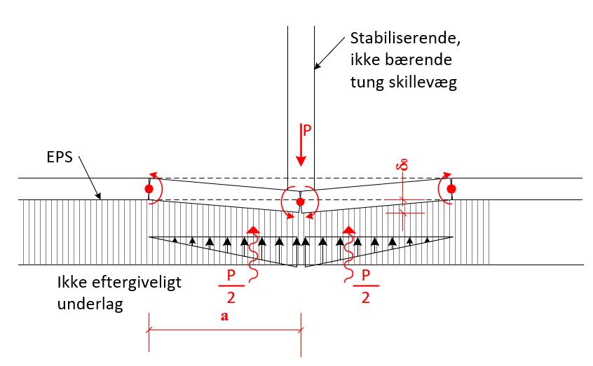 Stabiliserende skillevægge uden fundament