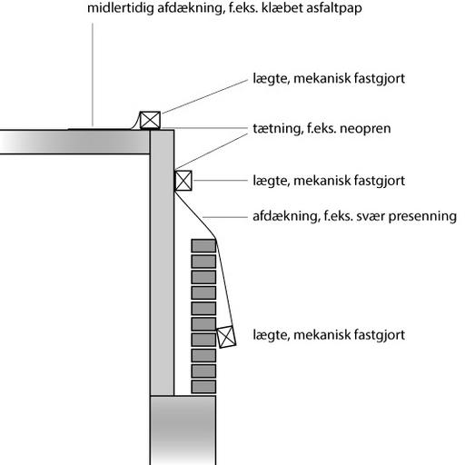 Afvanding fra etagedæk