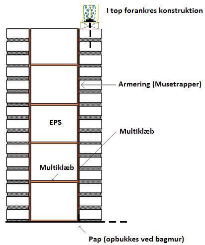 EPS-søjler