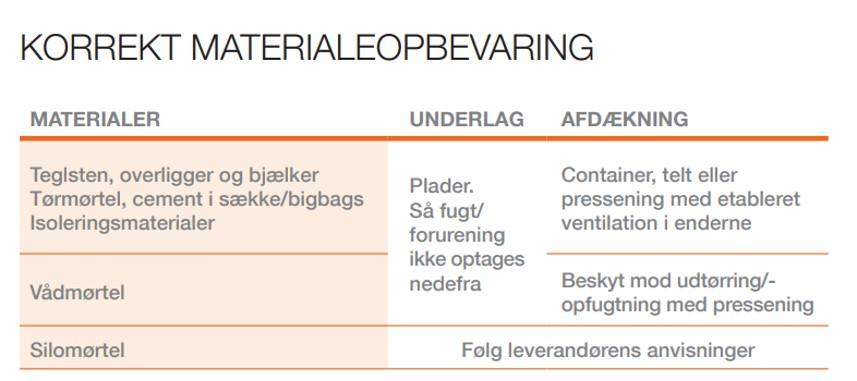 Materialeoplagring