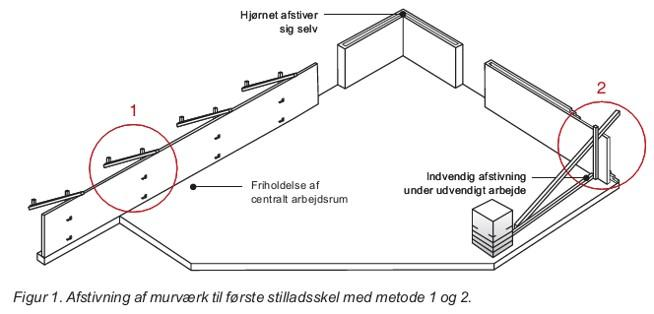 Afstivning af murværk under opførelsen