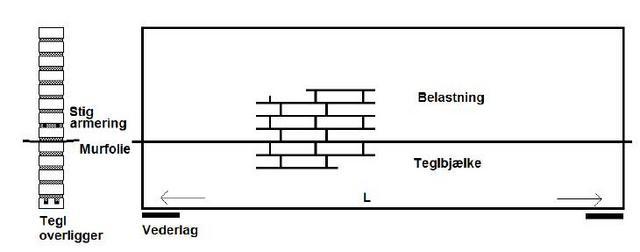 Teglbjælker - afstand mellem understøtninger