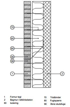 Facademur med luftspalte / materialeadskillelse