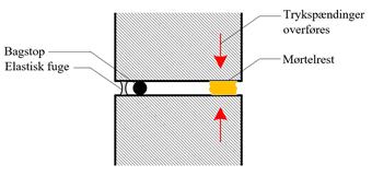 Statiske hensyn ved placering af vandret dilatation
